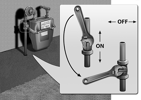 How To Turn On Gas Meter?